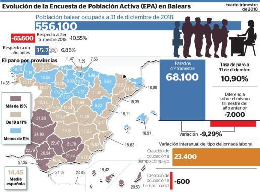 Evolución de la Encuesta de Población Activa (EPA) en Baleares.