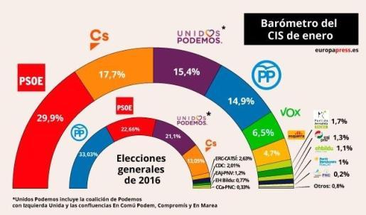 Encuesta del CIS.