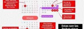 La campaña del 28A será en Semana Santa y el Congreso se constituirá en plena campaña de las municipales