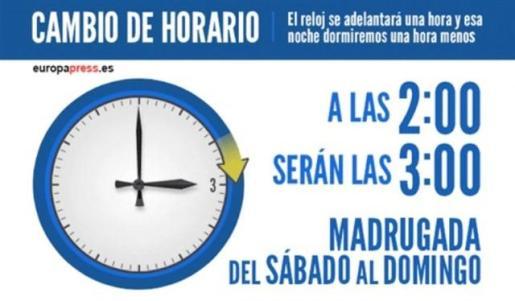 España mantendrá su huso horario actual y cambio de hora estacional.