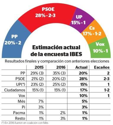 El PSOE ganará las elecciones el 28-A y se disputa el tercer escaño con Ciudadanos.