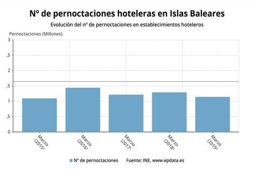 Gráfico que muestra la evolución del número de pernoctaciones en hoteles de Baleares