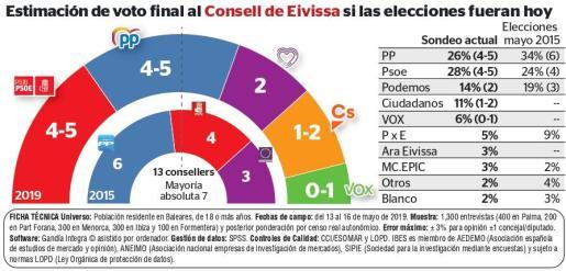 Estimación de voto final al Consell d'Eivissa si las elecciones fueran hoy.