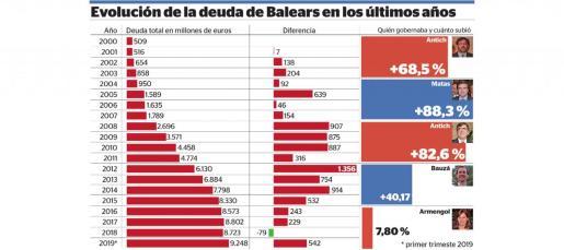 Gráfico con la evolución de la deuda de Baleares en los últimos años.