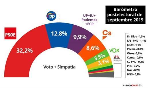 Gráfico del Barómetro postelectoral de septiembre del CIS.