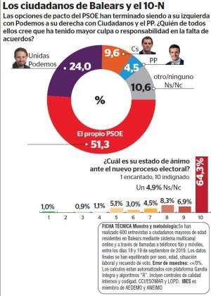 Más de la mitad del electorado balear responsabilidad ante la falta de acuerdos que han impedido la investidura de Pedro Sánchez.