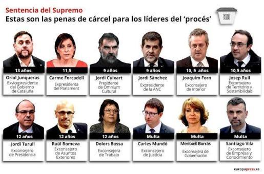 Montaje con los rostros de los líderes independentistas del 1-O y presos del 'procès' a menos de dos semanas de la sentencia. (De izquierda a derecha y de arriba abajo) El exvicepresidente de la Generalitat, Oriol Junqueras; la expresidenta del Parlament - MONTAJE CON ROSTROS DE LÍDERES INDEPENDENTISTAS
