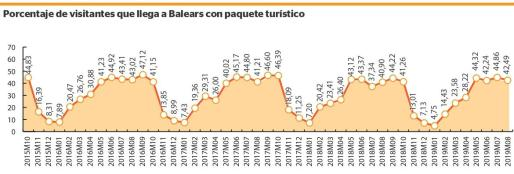 Porcentaje de turistas que llega a Balears con paquete turístico. Fuente: Ibestat.