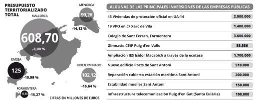 Gráfico del presupuesto territorializado.