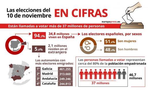 Infografía con cifras de los electores en las elecciones generales del 10N.