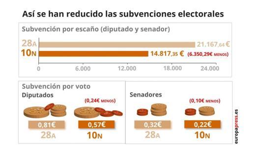 Infografía que representa las subvenciones electorales para las elecciones generales del 28A y el 10N.
