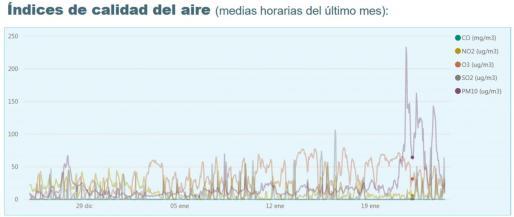 Las distintas estaciones medidoras de la calidad del aire en la isla de Ibiza han registrado durante los últimos cuatro días niveles por encima de lo habitual de las partículas PM10. En el gráfico, se muestran los datos de la estación situada en el puerto de Ibiza.