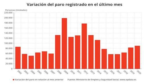 Variación mensual del número de parados en enero 2020, en meses comparables - EPDATA