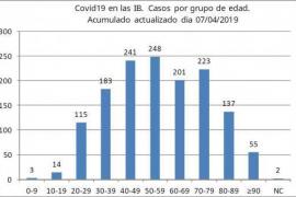 El grupo de edad más afectado en Baleares tiene entre 40 y 59 años