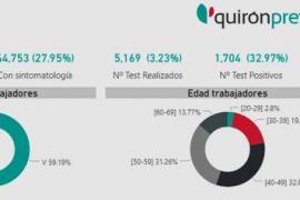Una encuesta de Quirónprevención a 160.000 trabajadores evidencia el riesgo de contagio asociado a la baja realización de test de detección