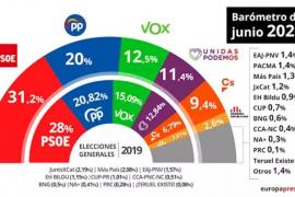 El CIS de junio otorga una ventaja de más de 11 puntos del PSOE sobre el PP