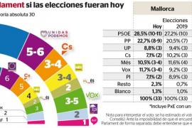 Los partidos de izquierdas ganan pero Armengol sube a costa de sus socios