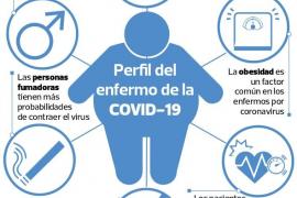 Retrato robot del caso grave de la Covid-19 : Sobrepeso, edad, hipertensión y bajo nivel económico