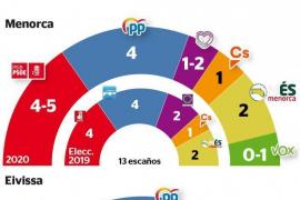 Los partidos valoran la encuesta hecha para Periódico de Ibiza y Formentera por el IBES