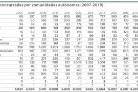 Empresas concursadas por comunidades autónomas (2007-2019)