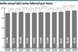 Media anual del coste laboral por hora