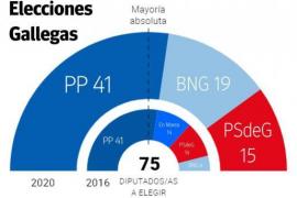 Feijóo y Urkullu revalidan sus victorias en las primeras elecciones bajo la pandemia