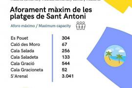 Sant Antoni instala paneles informativos con los aforos máximos de sus playas