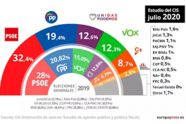 El PSOE amplía aún más su ventaja sobre el PP según un nuevo sondeo del CIS