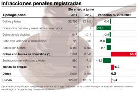 Policía y Guardia Civil realizan más detenciones que nunca ante el gran aumento de los robos en casas