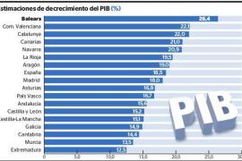 La riqueza de Baleares se desplomó un 26,4 por ciento en el confinamiento