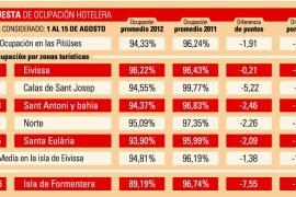 La ocupación hotelera en Formentera cae más de siete puntos en agosto