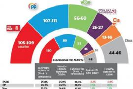 Vuelco político: PP, Vox y Ciudadanos alcanzarían la mayoría absoluta