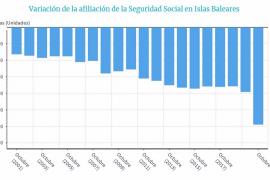 El paro sube en Baleares un 61,5 % y alcanza a 81.713 personas en octubre