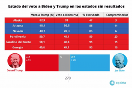 Sigue el resultado de las Elecciones en EEUU 2020
