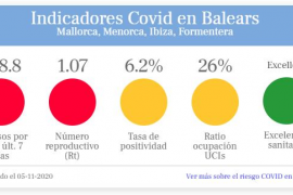 Semáforo COVID en Baleares