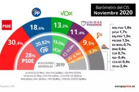 El PSOE mantiene 11,8 puntos de ventaja sobre el PP con Vox y Cs al alza