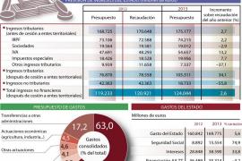 El pago de los intereses de la deuda se come los Presupuestos para 2013