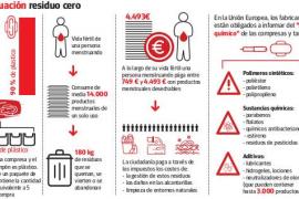 Los productos para la higiene menstrual generan 1.600 toneladas de residuos al año en Baleares