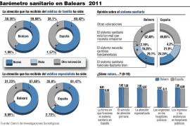Tres de cada cuatro ciudadanos de Balears creen que la sanidad pública funciona bien