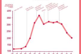 Así ha evolucionado la curva de contagios con las restricciones del Govern