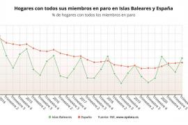 Los hogares con todos sus miembros en paro se duplican en un año en Baleares