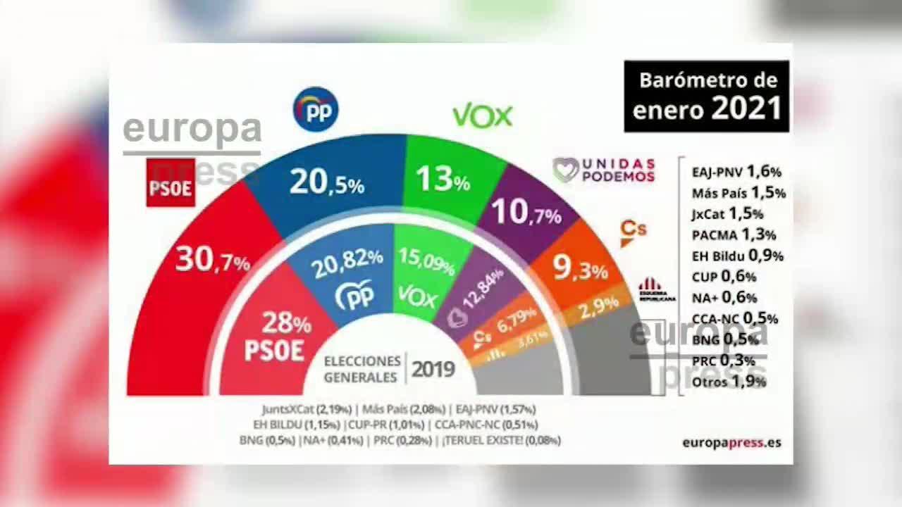El CIS da más apoyo al PSOE, pero la suma de PP, Vox y Cs sigue superando al Gobierno