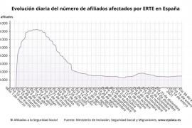 Baleares es la segunda comunidad autónoma con mayor número de afiliados afectados por ERTE en enero