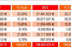 El Govern invertirá en Eivissa el triple que en Menorca por los pagos pendientes de las autovías