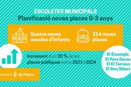 Cort abrirá cuatro nuevas escoletes, con 214 plazas, antes de 2024