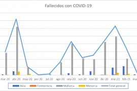 Datos de fallecidos por coronavirus en Baleares mes a mes