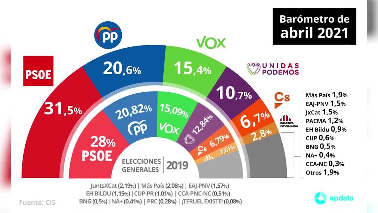 El CIS mantiene al PSOE en cabeza en abril, con subida del PP y desplome de Cs