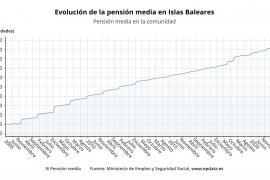 La pensión media aumenta un 2,5% en Baleares, pero se mantiene casi 73 euros menos que el promedio nacional
