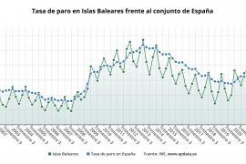 El paro crece un 4,36% en Baleares en los tres primeros meses de 2021, hasta 116.800 parados
