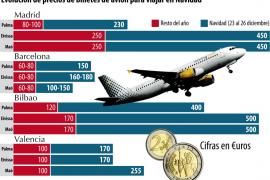 """Pulsa sobre la imagen para AMPLIAR el GRÁFICO """"Evolución de precios de billetes de avión para viajar en Navidad"""""""